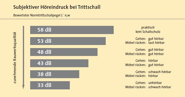 Statistik Trittschall
