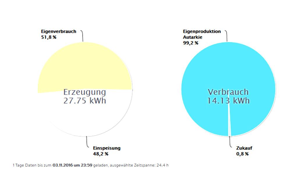 Skizze für ein Beispiel einer Energiebilanz (Eigenverbrauch, Einspeisung, Autarkie, Zukauf, kWh, Verbrauch, Erzeugung)