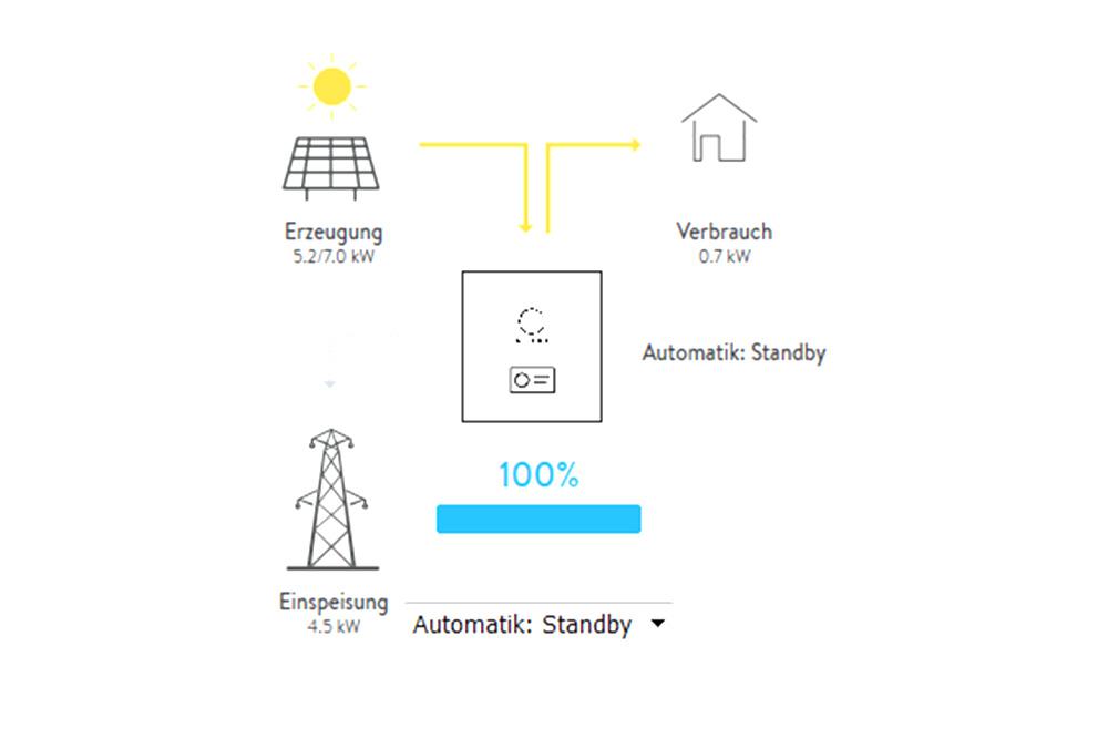 Skizze zum Status einer Sonnenbatterie