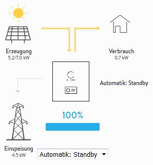Skizze Status Sonnenbatterie